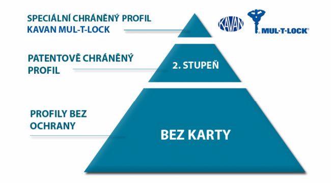 pyramida bezpečnosti Kavan